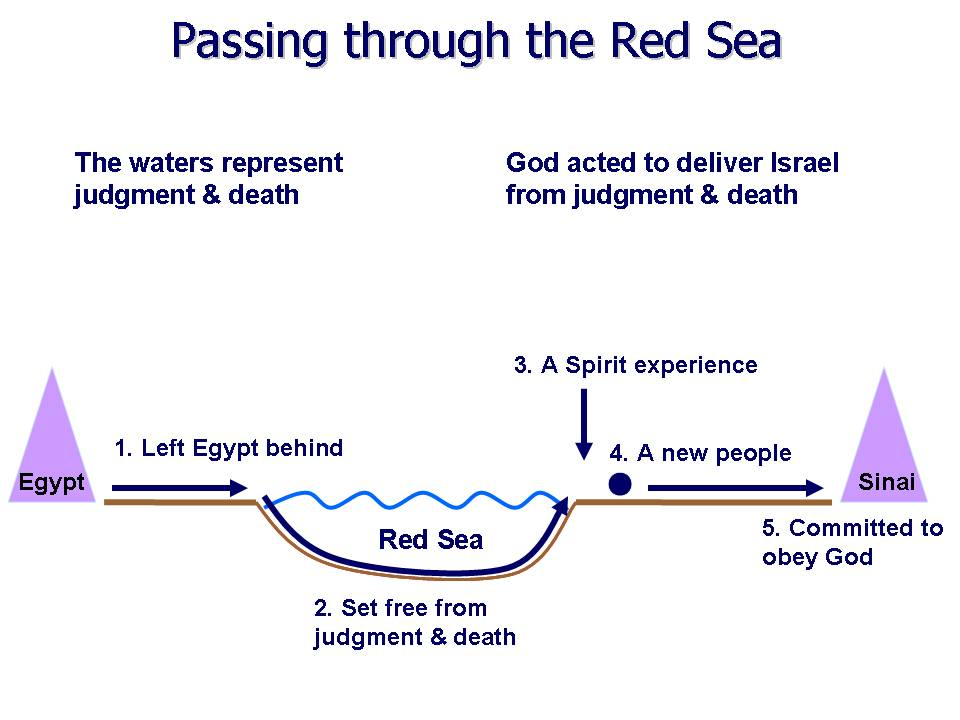 Water baptism Red Sea