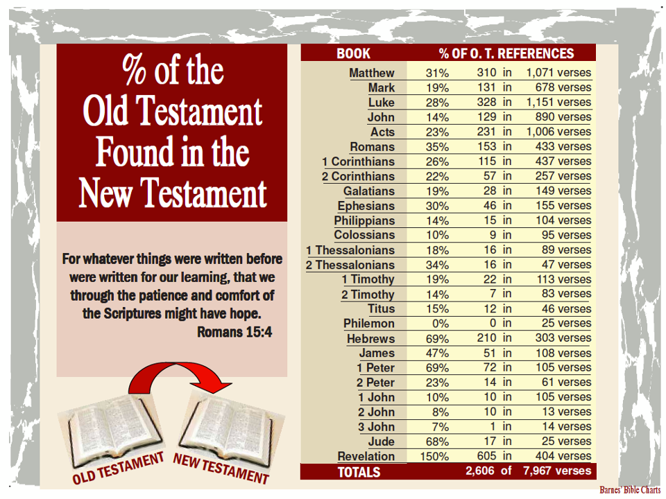 old-testament-in-new-testament